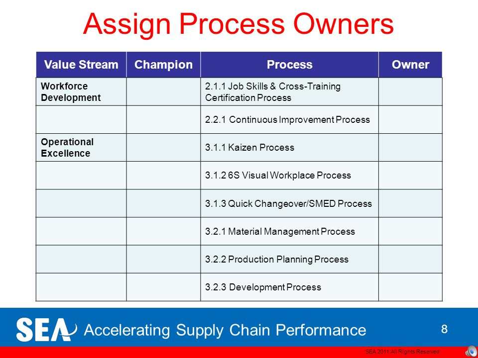 Accelerating Supply Chain Performance Assign Process Owners SEA 2011 All Rights Reserved 7 Value StreamChampionProcessOwner Leadership & Culture 1.1.1