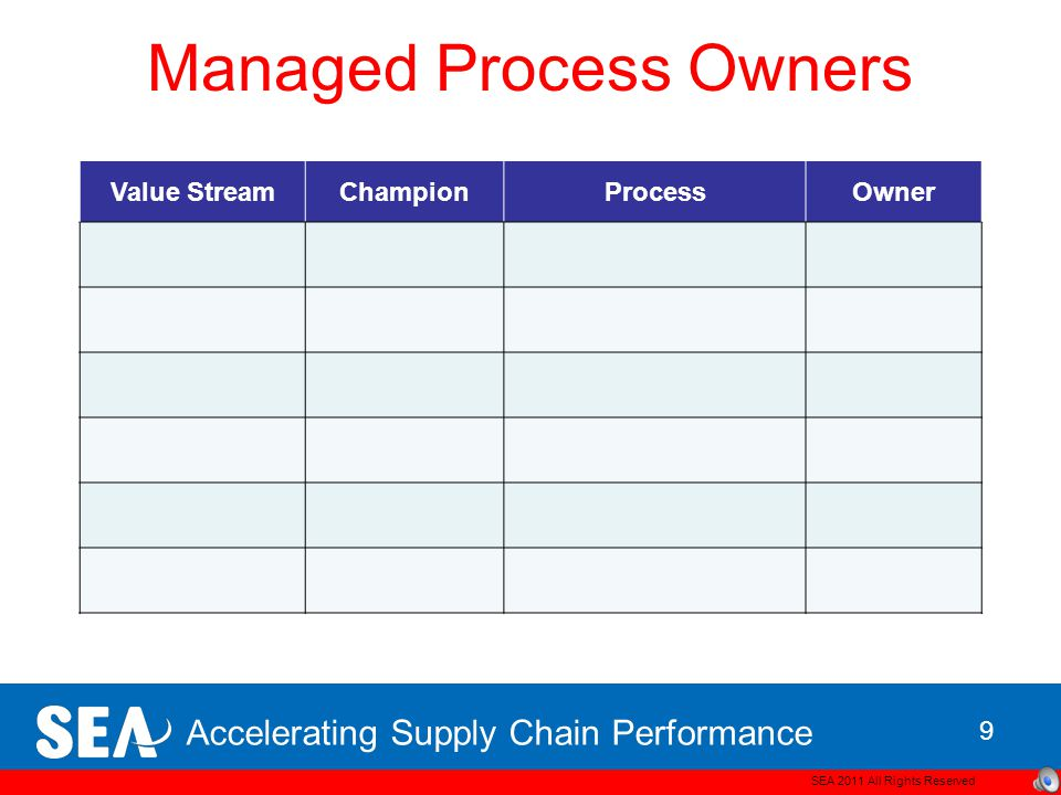 Accelerating Supply Chain Performance Managed Process Owners SEA 2011 All Rights Reserved 9 Value StreamChampionProcessOwner