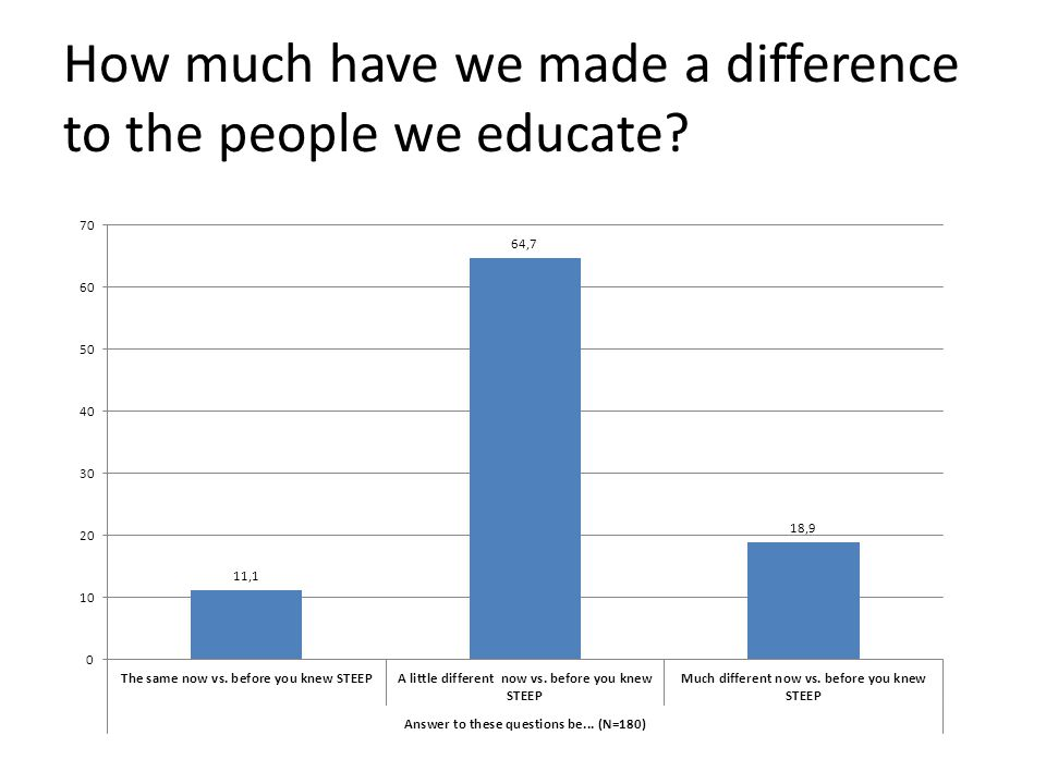 How much have we made a difference to the people we educate?
