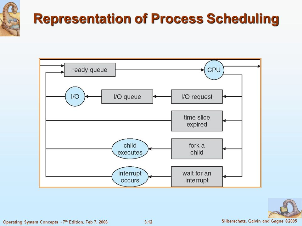 3.12 Silberschatz, Galvin and Gagne ©2005 Operating System Concepts - 7 th Edition, Feb 7, 2006 Representation of Process Scheduling