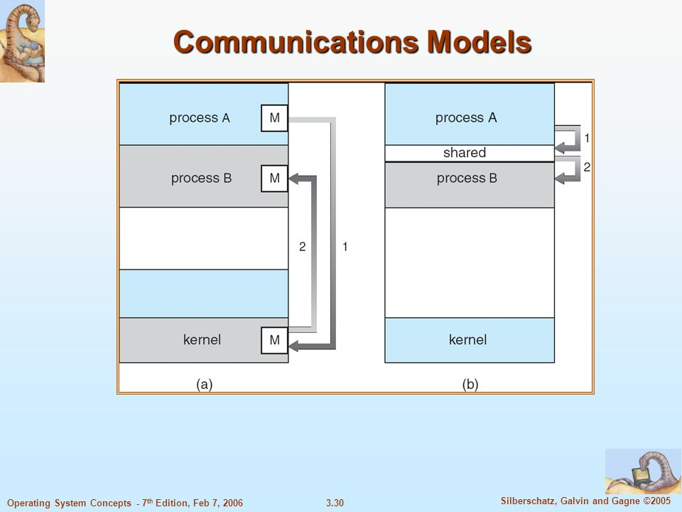 3.30 Silberschatz, Galvin and Gagne ©2005 Operating System Concepts - 7 th Edition, Feb 7, 2006 Communications Models