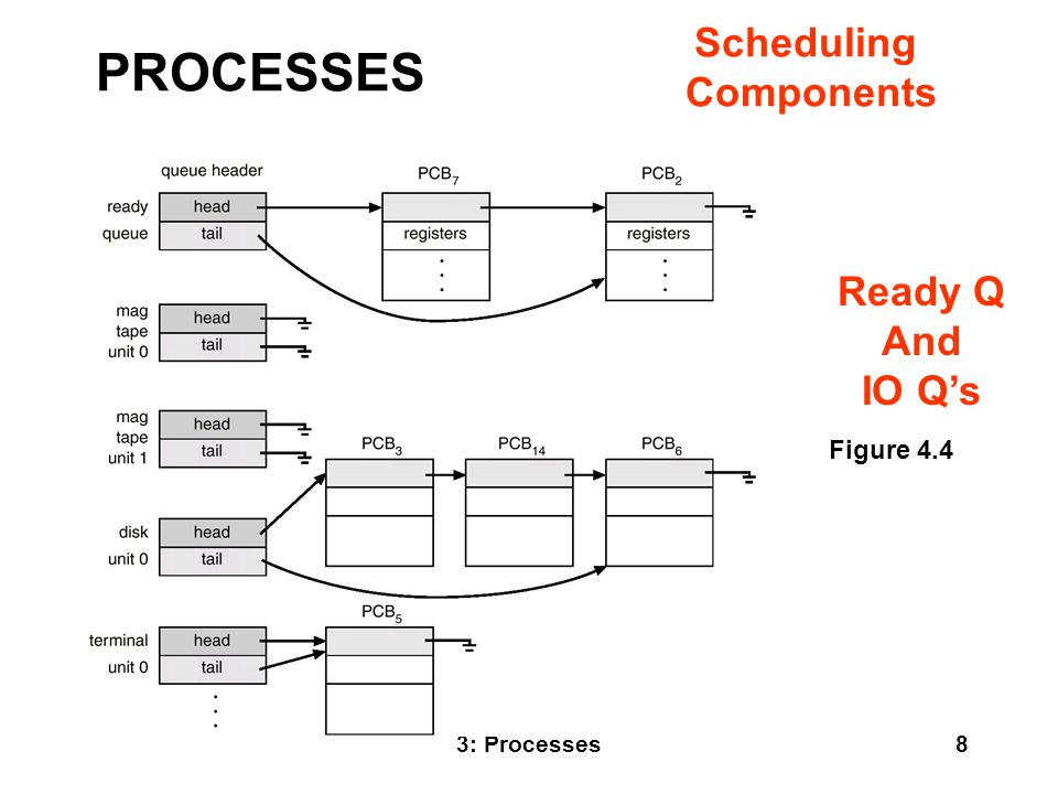 3: Processes19 Remote procedure call (RPC) abstracts procedure calls between processes on networked systems.