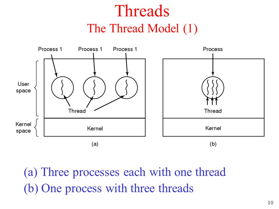 10 Threads The Thread Model (1) (a) Three processes each with one thread (b) One process with three threads