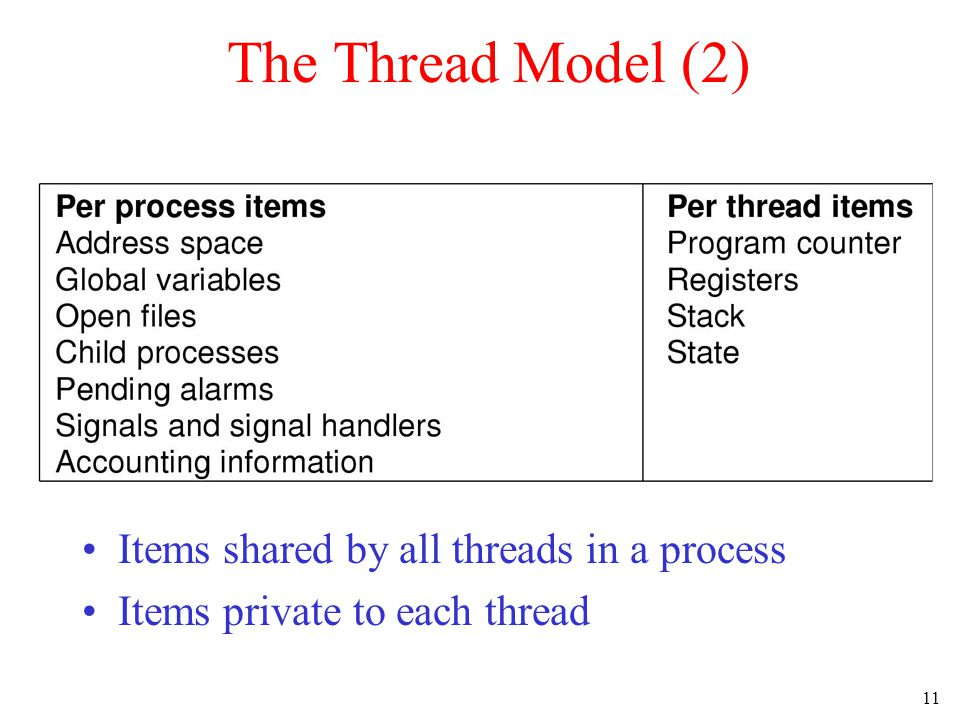 11 The Thread Model (2) Items shared by all threads in a process Items private to each thread