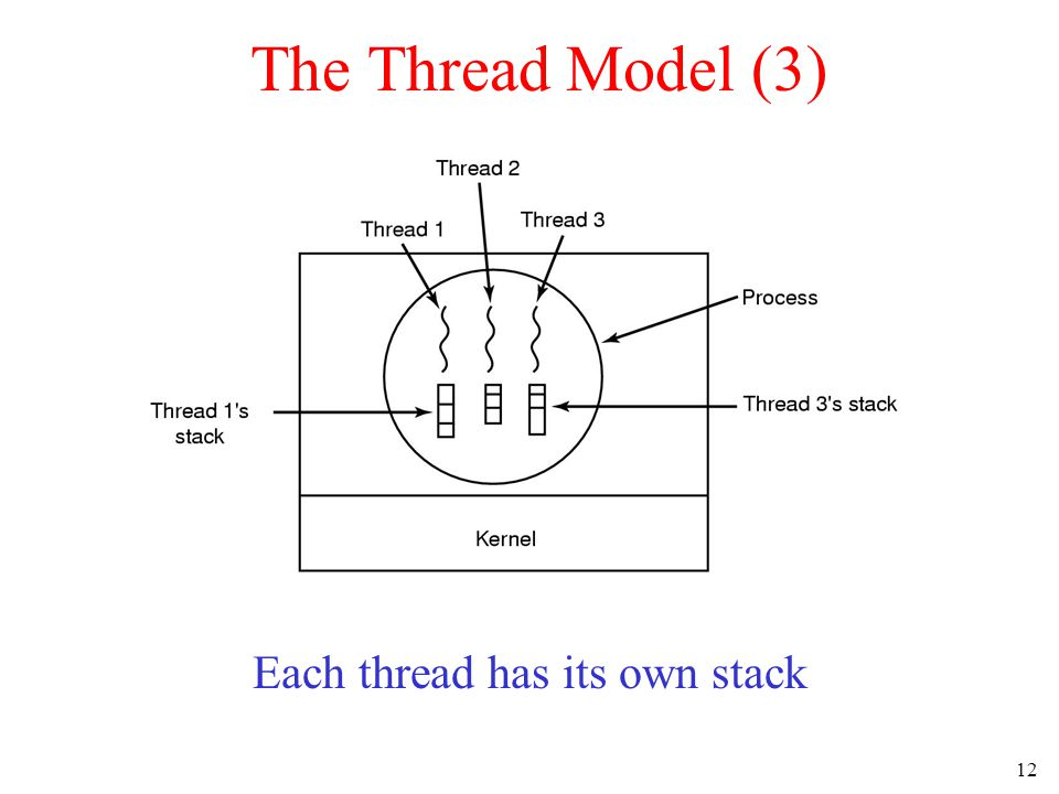 12 The Thread Model (3) Each thread has its own stack