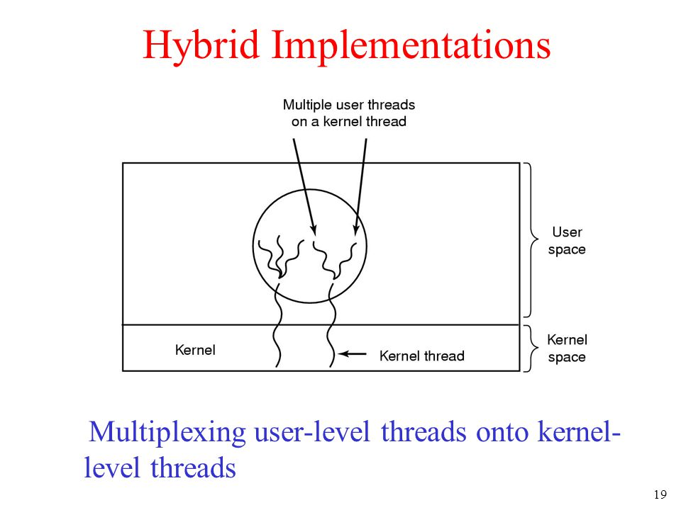 19 Hybrid Implementations Multiplexing user-level threads onto kernel- level threads