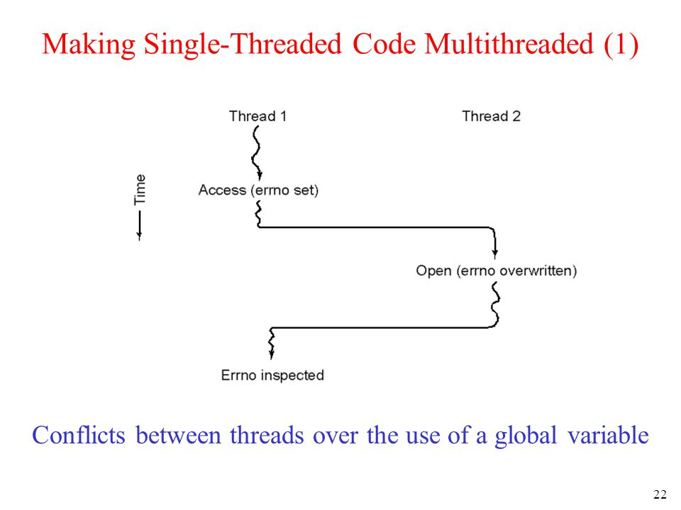 22 Making Single-Threaded Code Multithreaded (1) Conflicts between threads over the use of a global variable