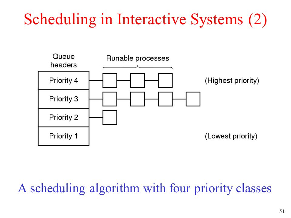 51 Scheduling in Interactive Systems (2) A scheduling algorithm with four priority classes