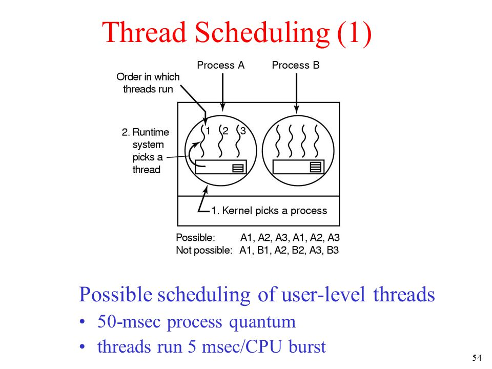 54 Thread Scheduling (1) Possible scheduling of user-level threads 50-msec process quantum threads run 5 msec/CPU burst