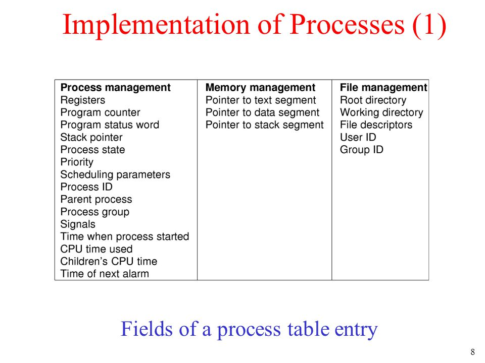 8 Implementation of Processes (1) Fields of a process table entry