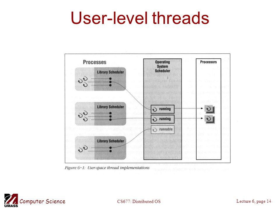 Computer Science Lecture 6, page 14 CS677: Distributed OS User-level threads