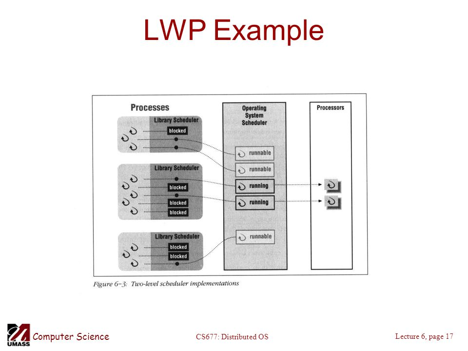 Computer Science Lecture 6, page 17 CS677: Distributed OS LWP Example