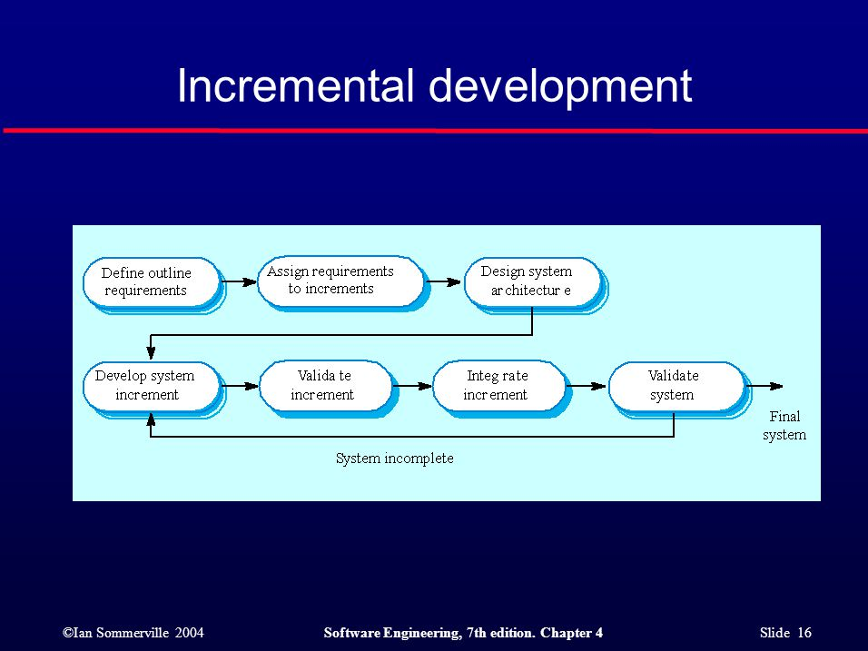 ©Ian Sommerville 2004Software Engineering, 7th edition. Chapter 4 Slide 16 Incremental development