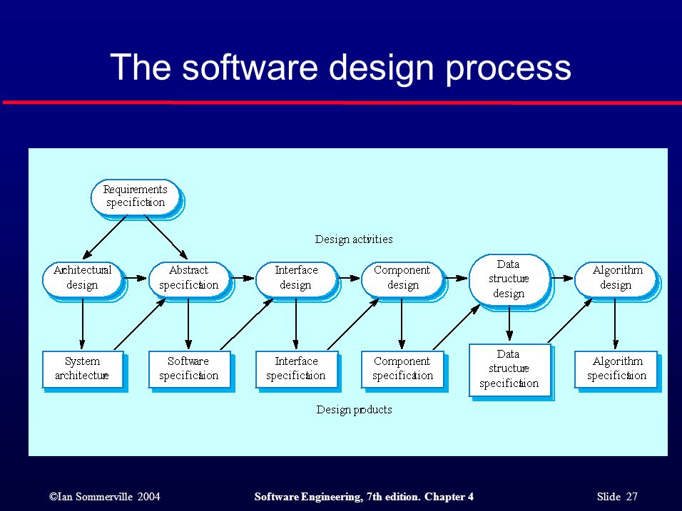 ©Ian Sommerville 2004Software Engineering, 7th edition. Chapter 4 Slide 27 The software design process