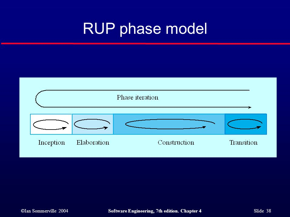 ©Ian Sommerville 2004Software Engineering, 7th edition. Chapter 4 Slide 38 RUP phase model
