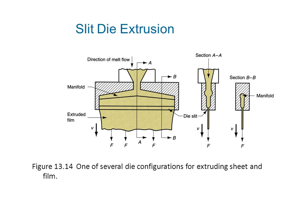 Figure 13.14 One of several die configurations for extruding sheet and film. Slit Die Extrusion