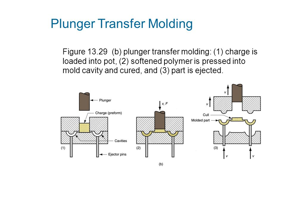 Figure 13.29 (b) plunger transfer molding: (1) charge is loaded into pot, (2) softened polymer is pressed into mold cavity and cured, and (3) part is