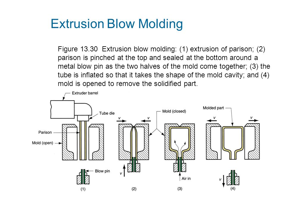 Figure 13.30 Extrusion blow molding: (1) extrusion of parison; (2) parison is pinched at the top and sealed at the bottom around a metal blow pin as t