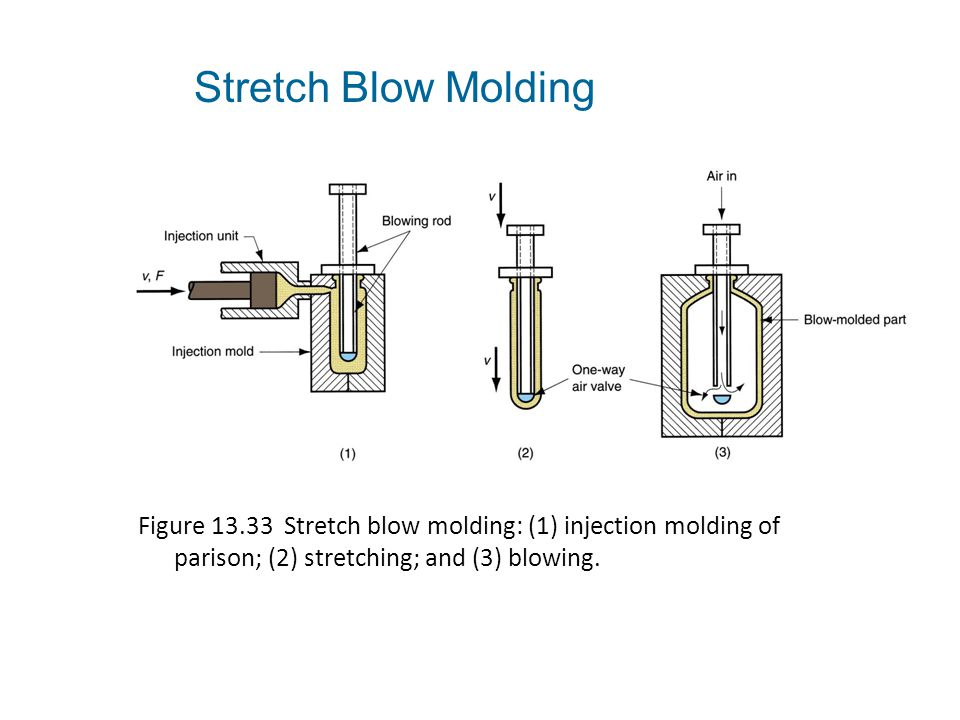 Figure 13.33 Stretch blow molding: (1) injection molding of parison; (2) stretching; and (3) blowing. Stretch Blow Molding