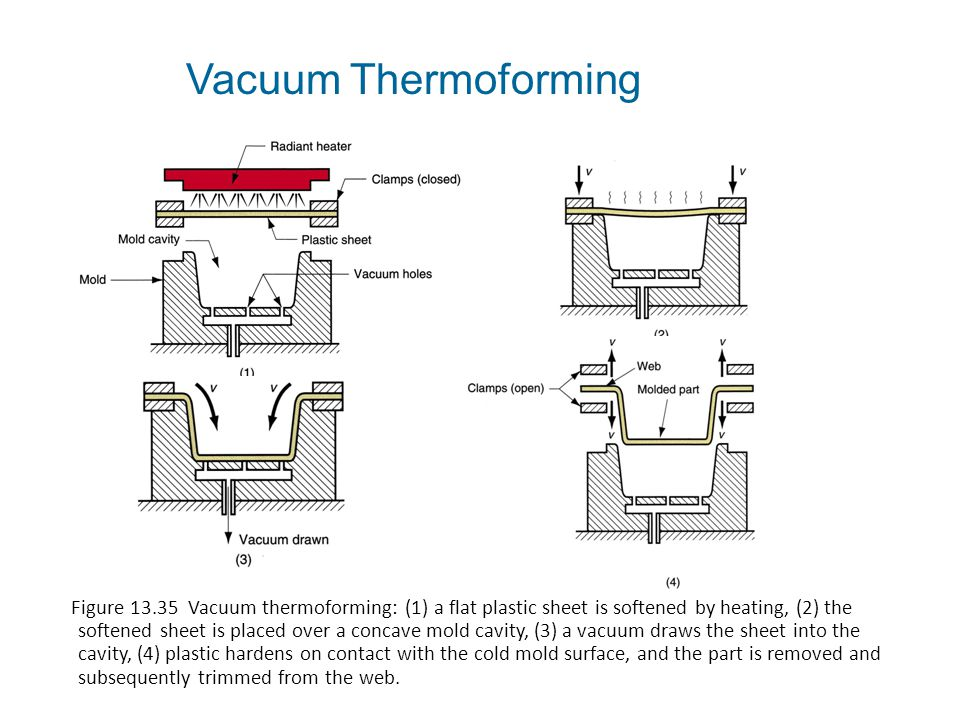 Vacuum Thermoforming Figure 13.35 Vacuum thermoforming: (1) a flat plastic sheet is softened by heating, (2) the softened sheet is placed over a conca