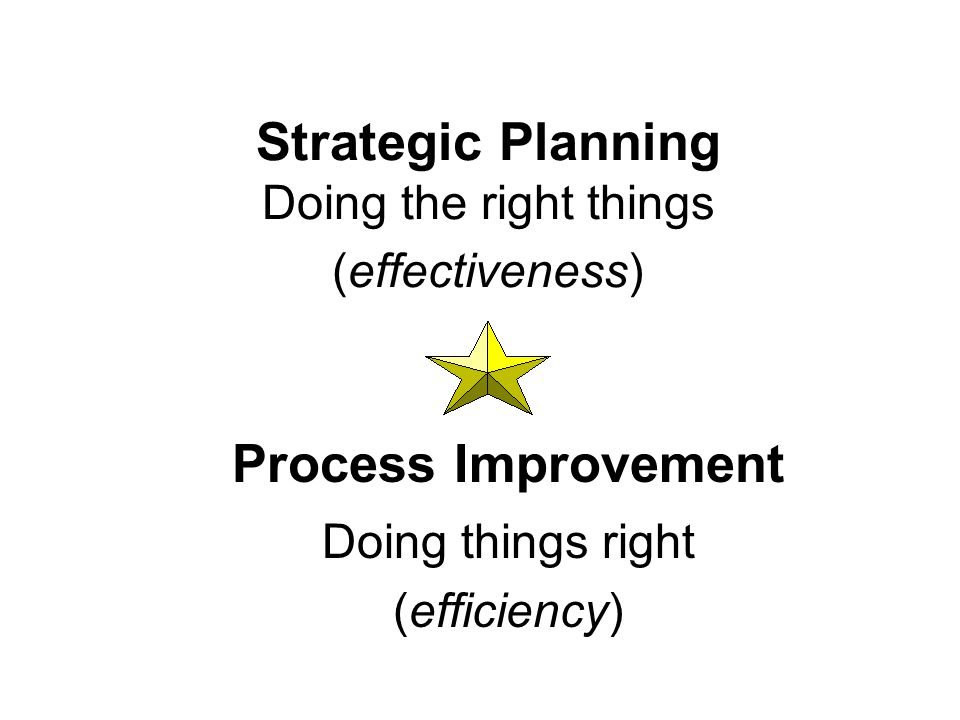 Strategic Planning Doing the right things (effectiveness) Process Improvement Doing things right (efficiency)