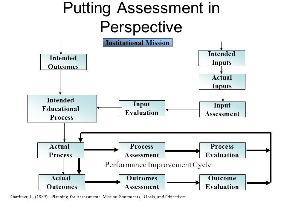Putting Assessment in Perspective Institutional Mission Intended Educational Process Gardiner, L. (1989). Planning for Assessment: Mission Statements,