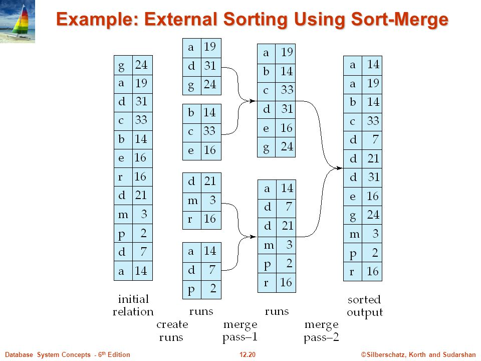 ©Silberschatz, Korth and Sudarshan12.20Database System Concepts - 6 th Edition Example: External Sorting Using Sort-Merge
