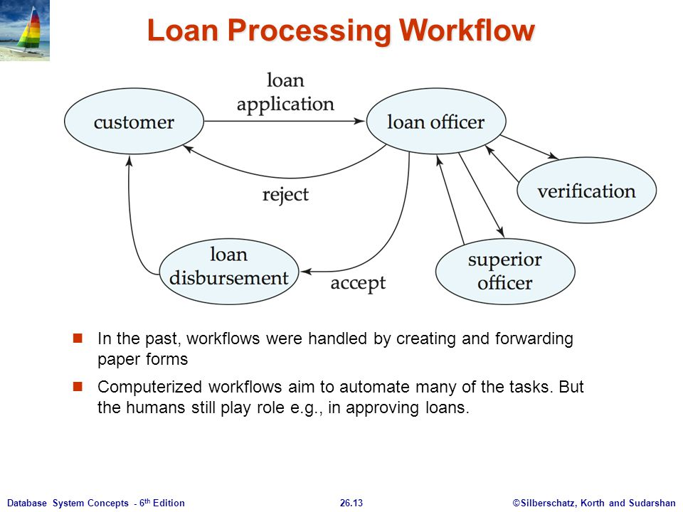 ©Silberschatz, Korth and Sudarshan26.13Database System Concepts - 6 th Edition Loan Processing Workflow In the past, workflows were handled by creatin