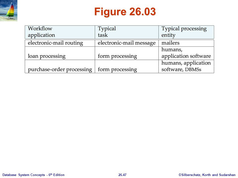 ©Silberschatz, Korth and Sudarshan26.47Database System Concepts - 6 th Edition Figure 26.03