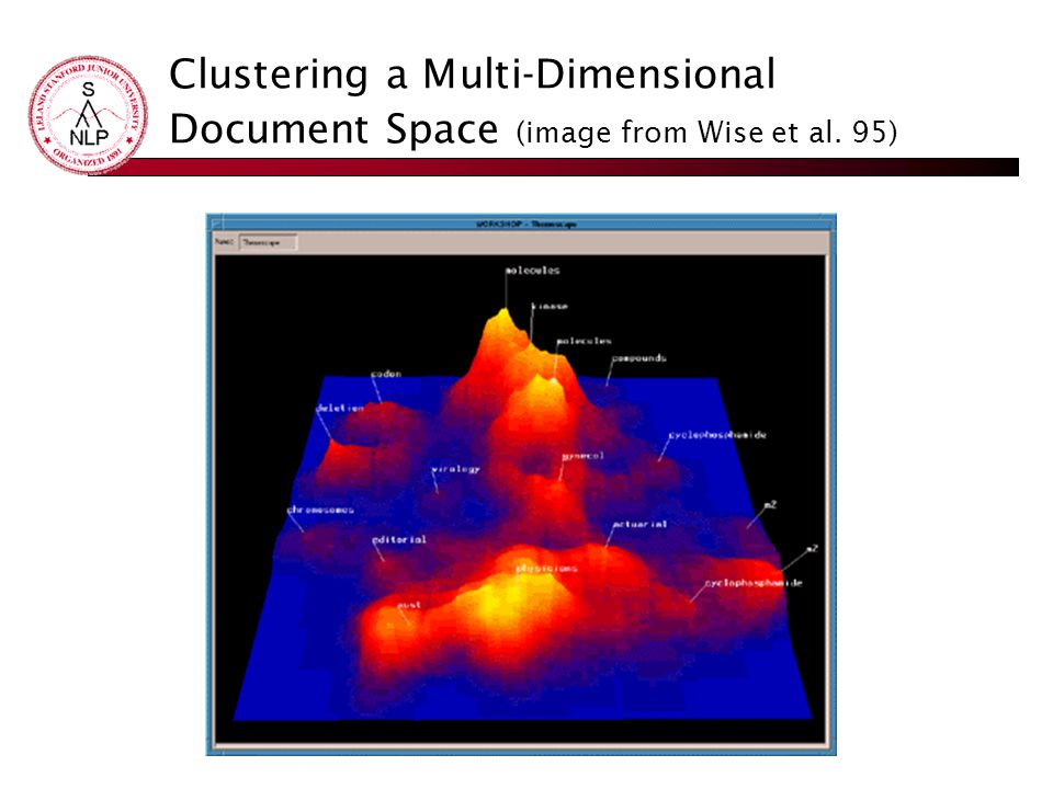 Clustering a Multi-Dimensional Document Space (image from Wise et al. 95)