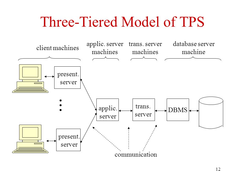 12 Three-Tiered Model of TPS DBMS database server machine present.