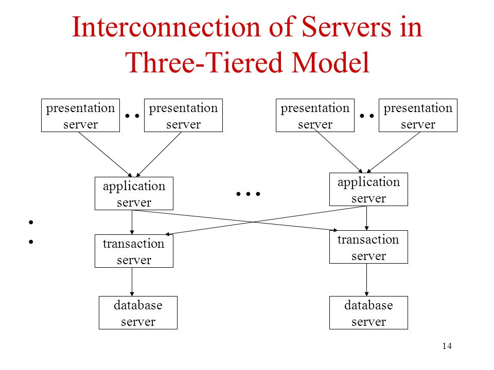 14 Interconnection of Servers in Three-Tiered Model presentation server presentation server presentation server presentation server application server application server transaction server transaction server database server database server