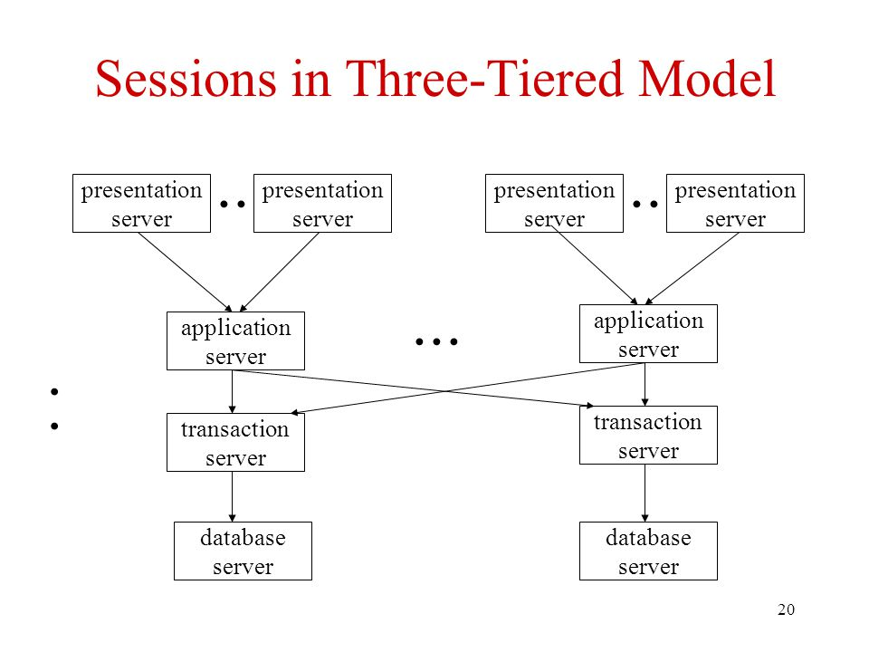 20 Sessions in Three-Tiered Model presentation server presentation server presentation server presentation server application server application server transaction server transaction server database server database server