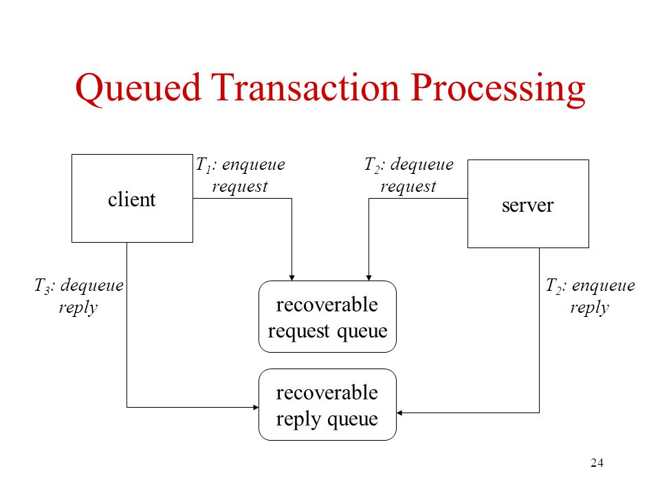 24 Queued Transaction Processing client server recoverable request queue recoverable reply queue T 1 : enqueue request T 2 : dequeue request T 2 : enqueue reply T 3 : dequeue reply