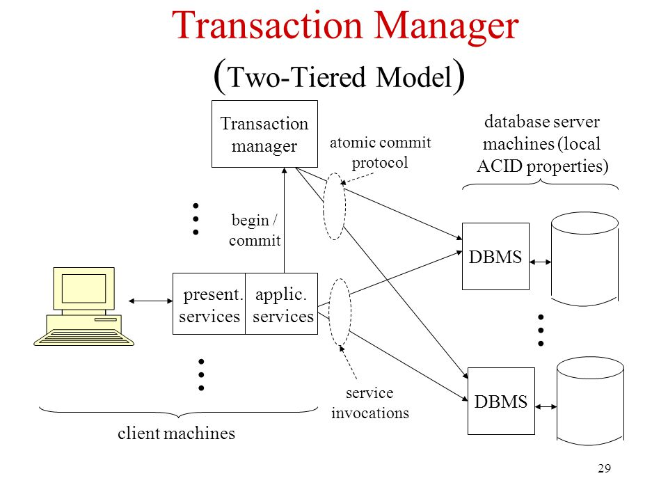 29 Transaction Manager ( Two-Tiered Model ) DBMS database server machines (local ACID properties) present. applic. services client machines DBMS Trans