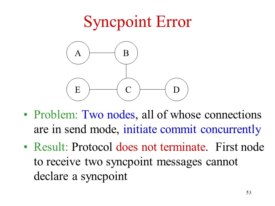 53 Syncpoint Error Problem: Two nodes, all of whose connections are in send mode, initiate commit concurrently Result: Protocol does not terminate.