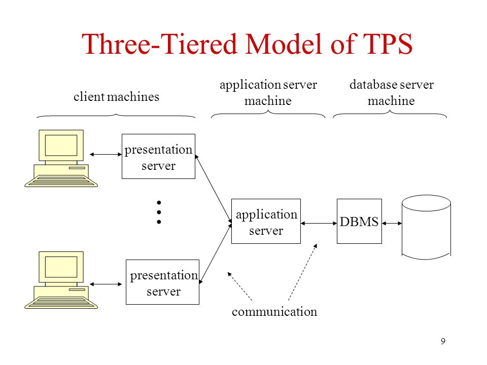 9 Three-Tiered Model of TPS DBMS database server machine presentation server client machines communication presentation server application server appl