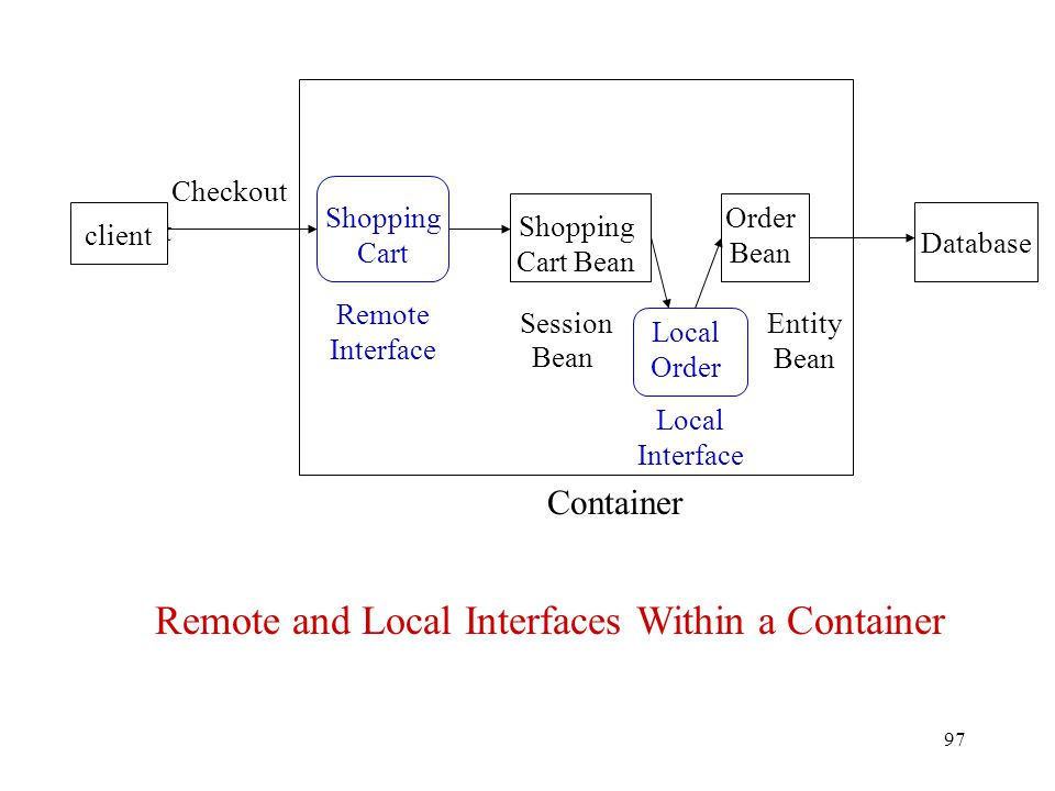 97 Client client Local Order Shopping Cart Bean Order Bean Database Container Remote Interface Local Interface Entity Bean Remote and Local Interfaces Within a Container Checkout Session Bean Shopping Cart