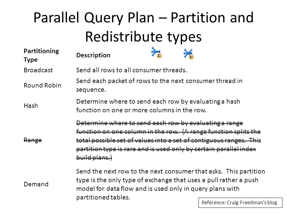 Demo – Query Plan Plan contains all 3 kinds of Exchange operators – Distribute Streams – Repartition Streams – Gather Streams You can find out number of rows processed in each stream Distribute Exchange is of Broadcast type