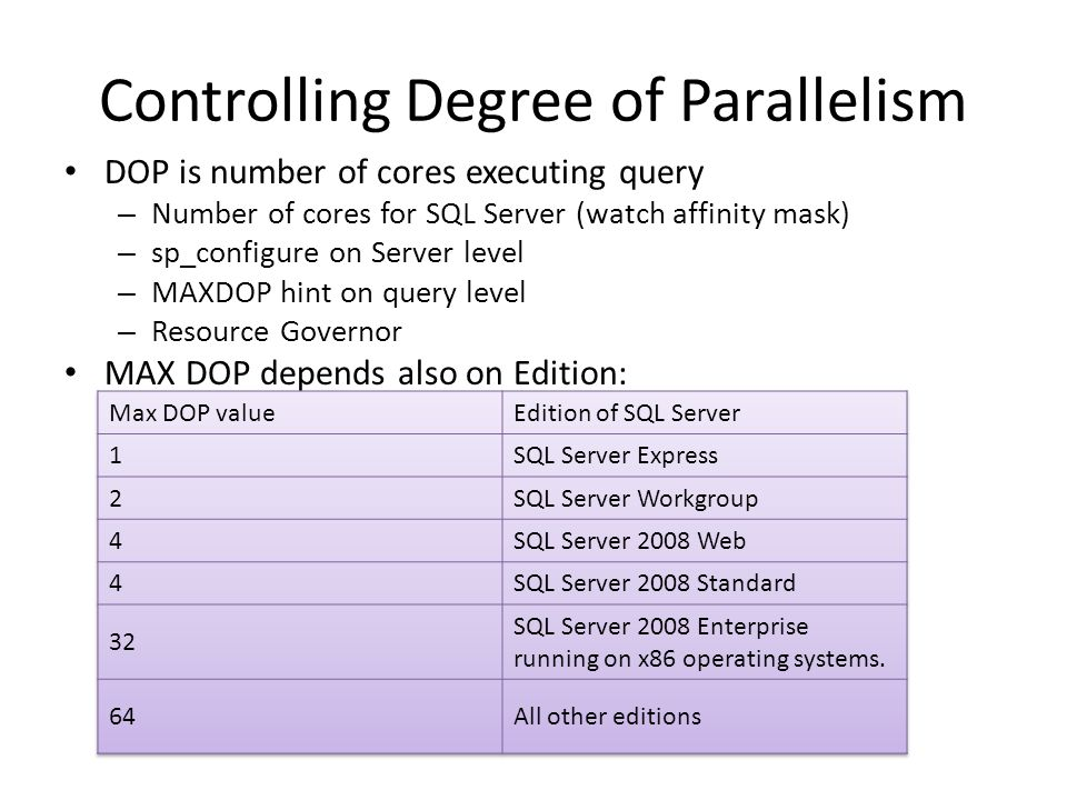 SQL Server 7.0 (1998) First Release 1998 - SQL Server 7.0 – Parallelism from inside through partitioning on the flight (most of competing products required data partitioning to exploit query parallelism) – Introduce parallelism operators (3 types of Exchanges) – Parallel Page Supplier Exchange operators added into the query plan at the end of the optimization – Costing challenge: parallel plans seem to be always more expensive