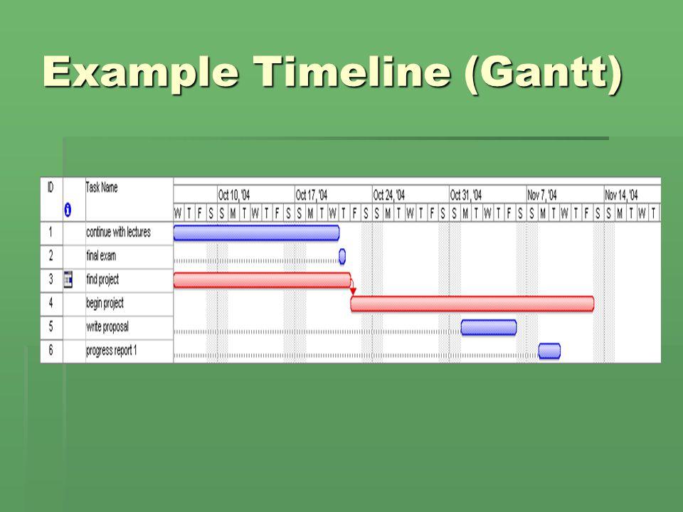 Example Timeline (Gantt)