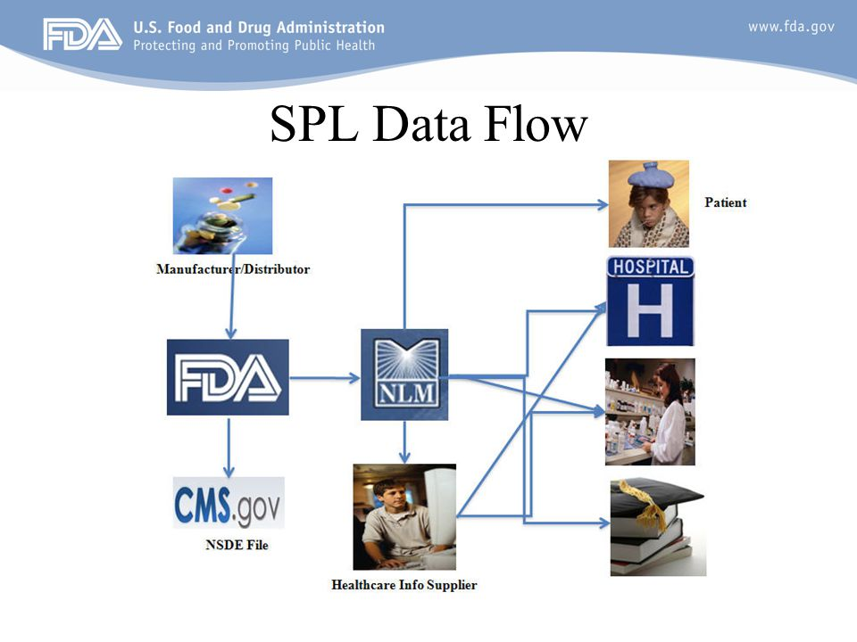 SPL Data Flow
