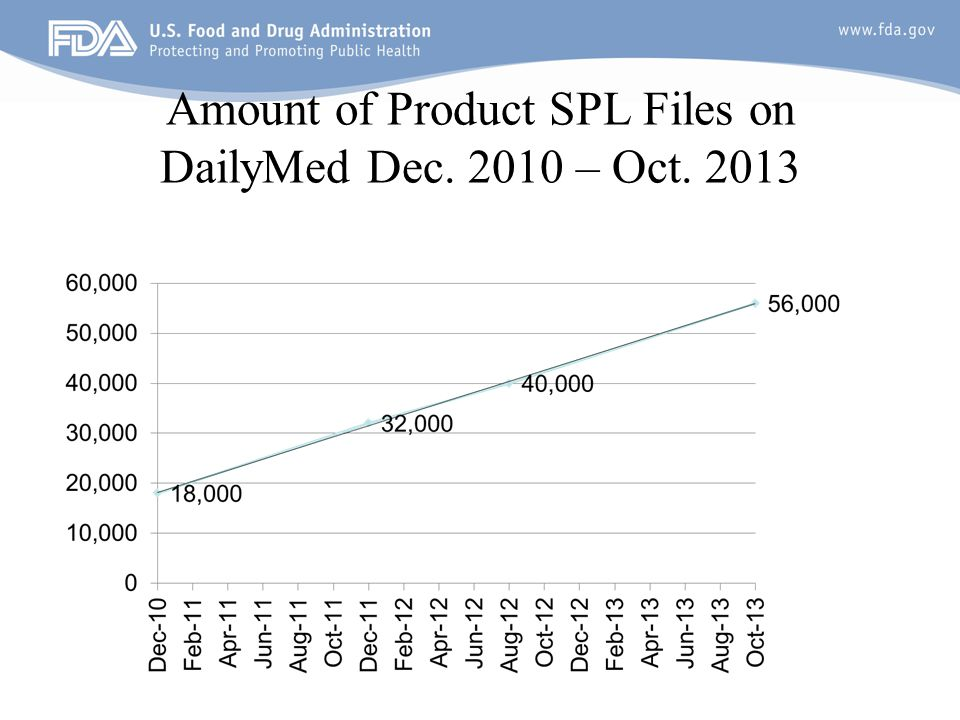 Amount of Product SPL Files on DailyMed Dec. 2010 – Oct. 2013