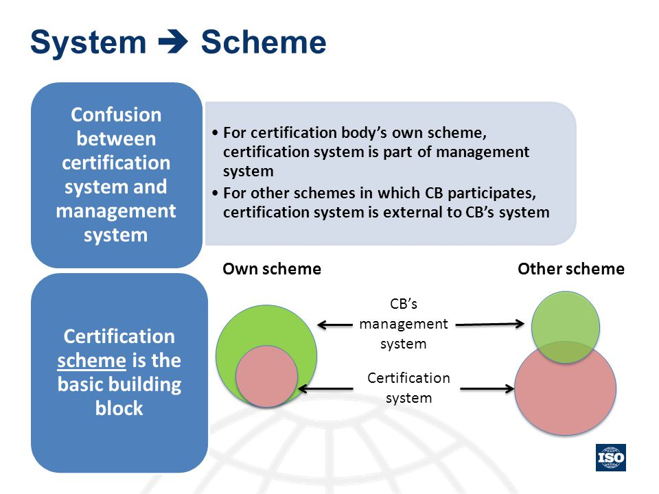 System  Scheme For certification body's own scheme, certification system is part of management system For other schemes in which CB participates, cer