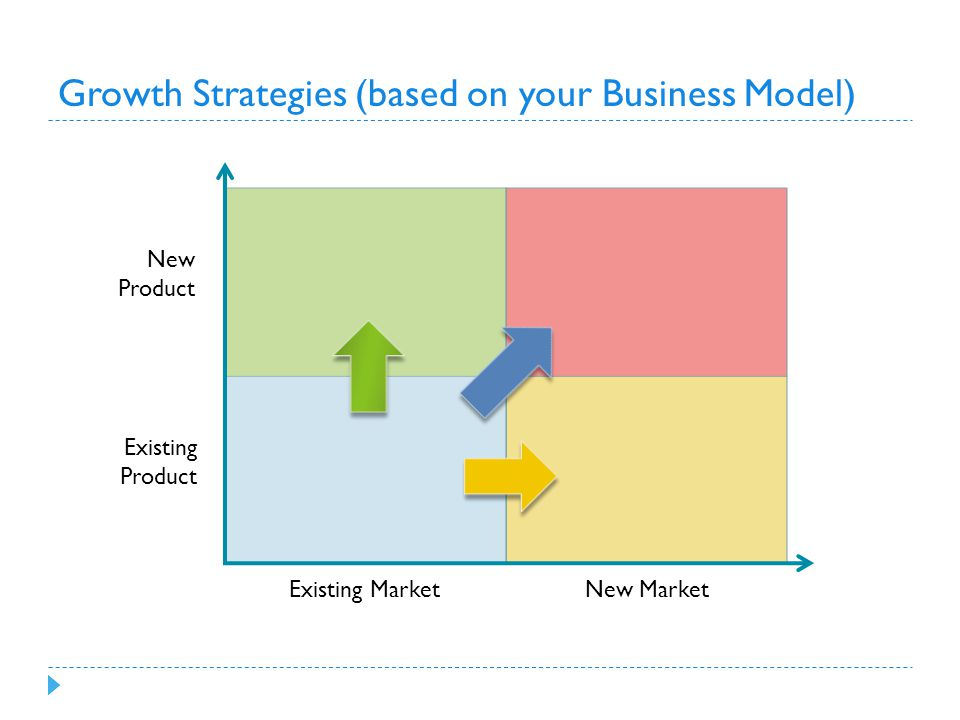 Growth Strategies (based on your Business Model) New Product Existing Product Existing Market New Market