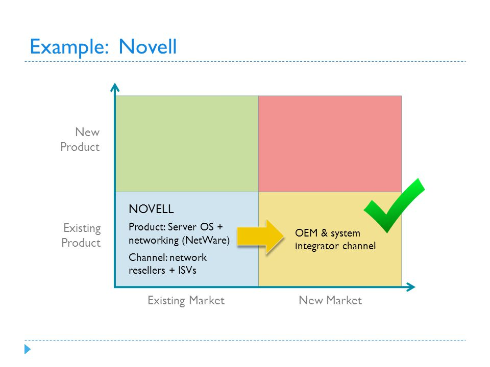 Example: Novell New Product Existing Product Existing Market New Market NOVELL Product: Server OS + networking (NetWare) Channel: network resellers + ISVs OEM & system integrator channel