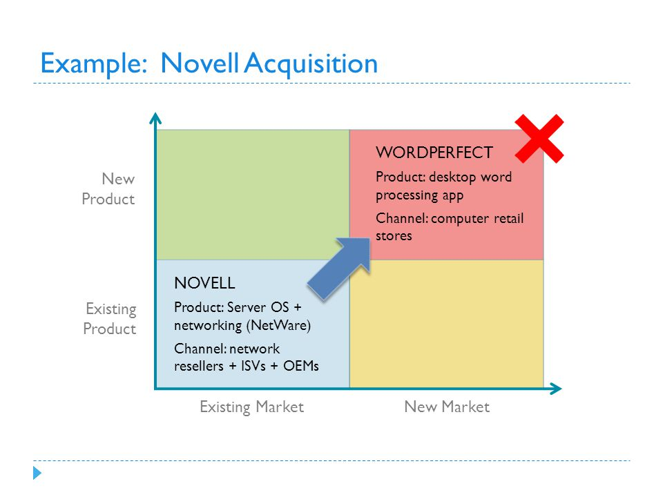Example: Novell Acquisition New Product Existing Product Existing Market New Market NOVELL Product: Server OS + networking (NetWare) Channel: network resellers + ISVs + OEMs WORDPERFECT Product: desktop word processing app Channel: computer retail stores