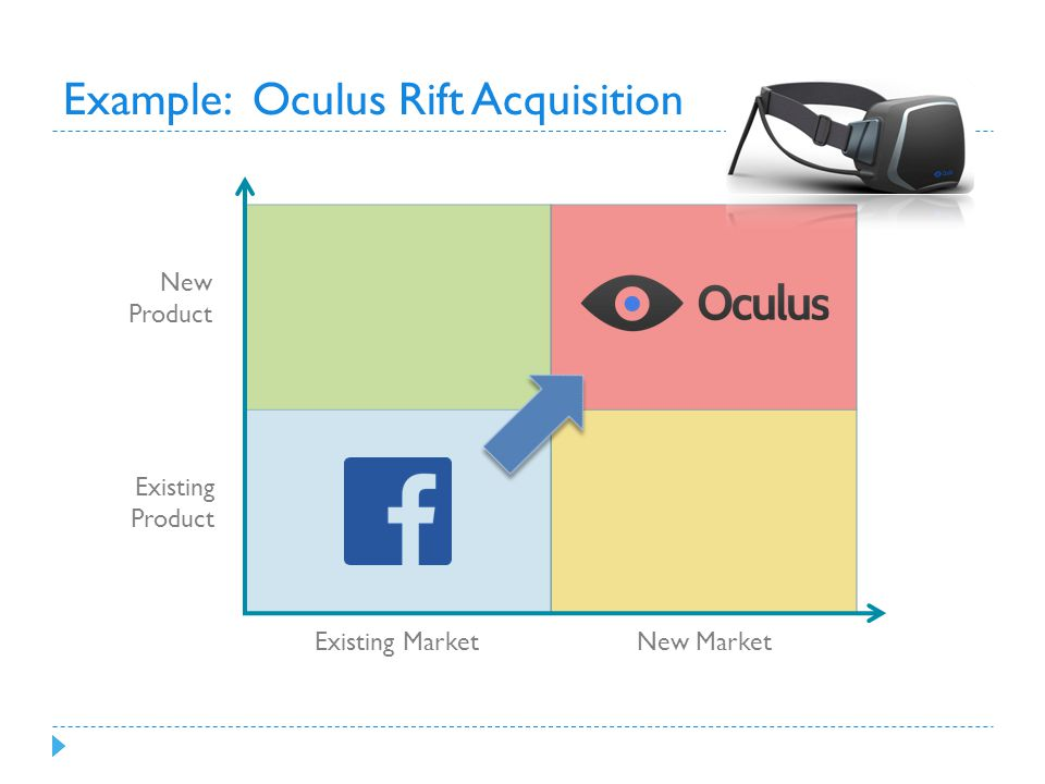 Example: Oculus Rift Acquisition New Product Existing Product Existing Market New Market