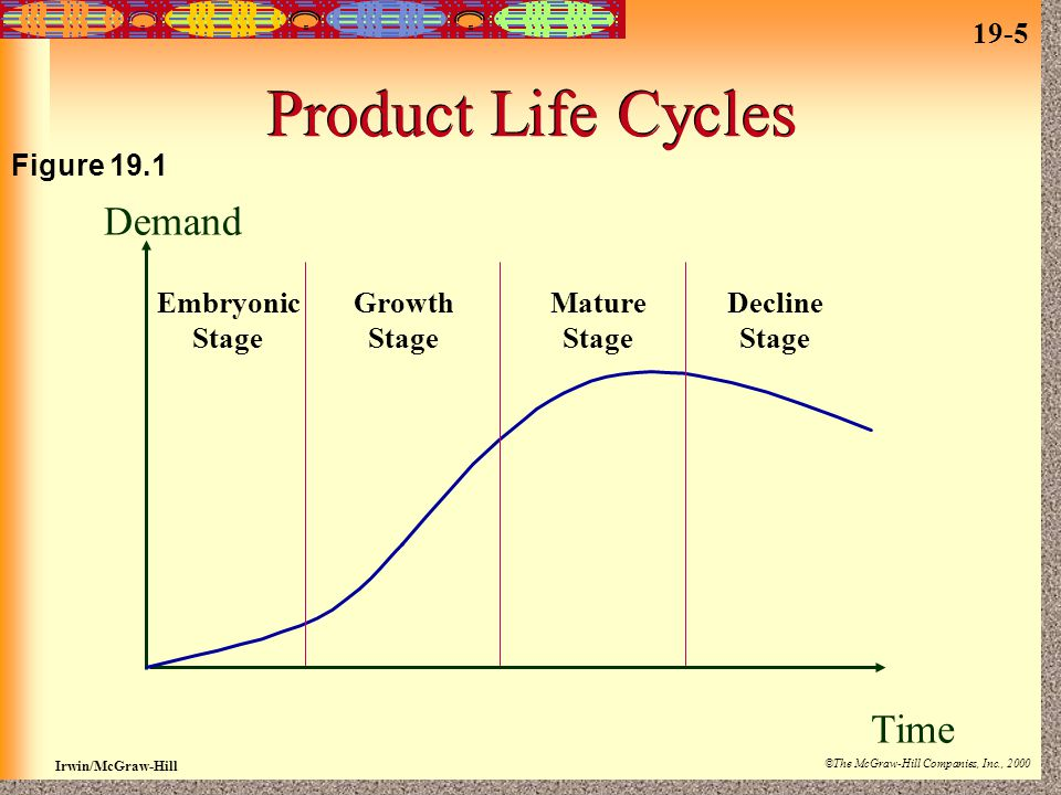 19-5 Irwin/McGraw-Hill ©The McGraw-Hill Companies, Inc., 2000 Product Life Cycles Embryonic Stage Growth Stage Mature Stage Decline Stage Time Demand Figure 19.1