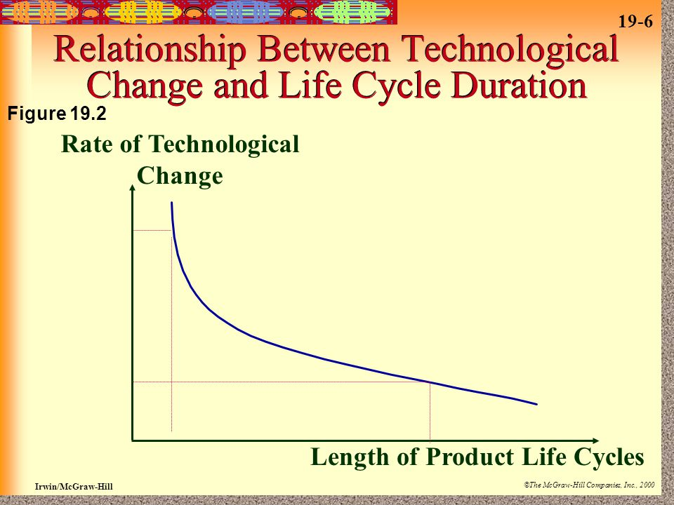 19-6 Irwin/McGraw-Hill ©The McGraw-Hill Companies, Inc., 2000 Relationship Between Technological Change and Life Cycle Duration Length of Product Life Cycles Rate of Technological Change Figure 19.2